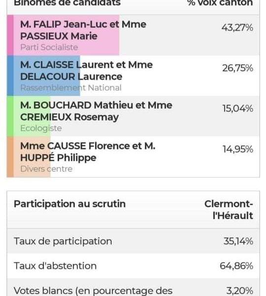 Résultats 1er Tour Départementale Canton de Clermont